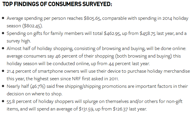 40% of customers begin their holiday shopping as early as October