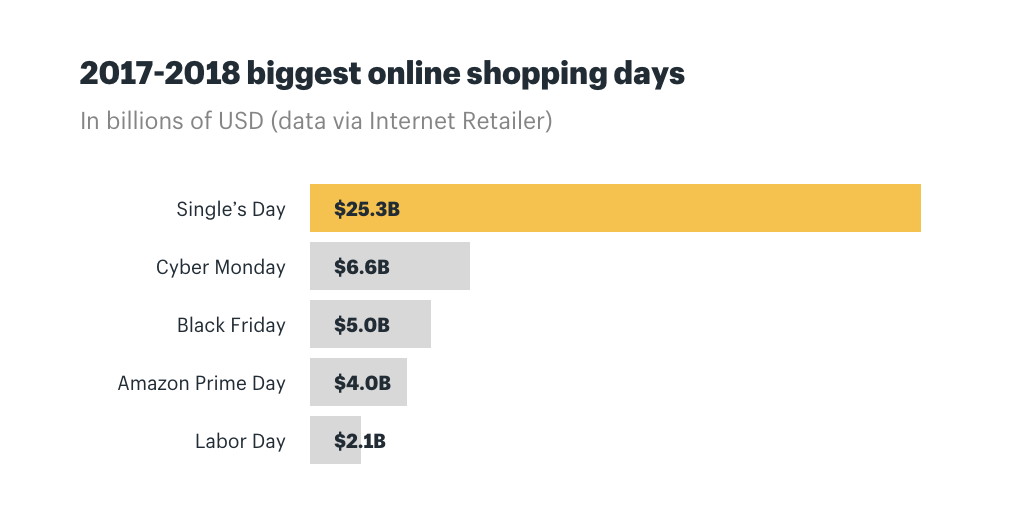 2017-2018 biggest online shopping days