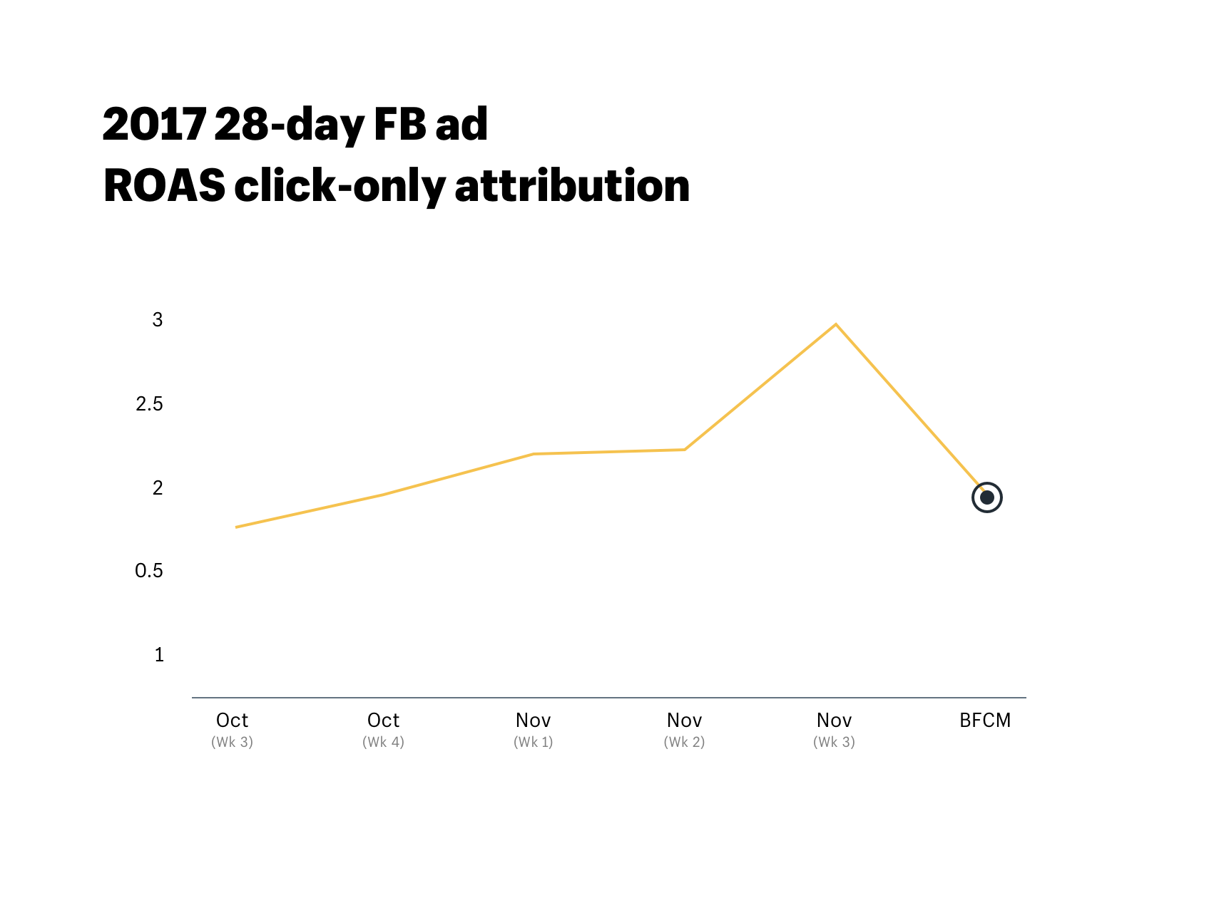 2017 28-day Black Friday Facebook ad ROAS click-only attribution