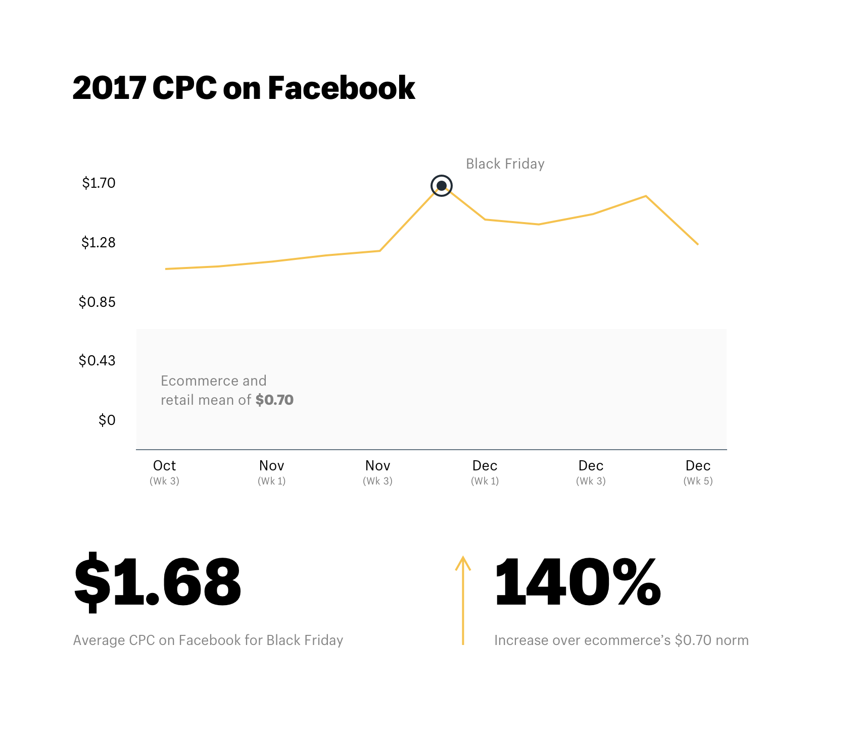 2017 CPC on Facebook during Black Friday and Q4