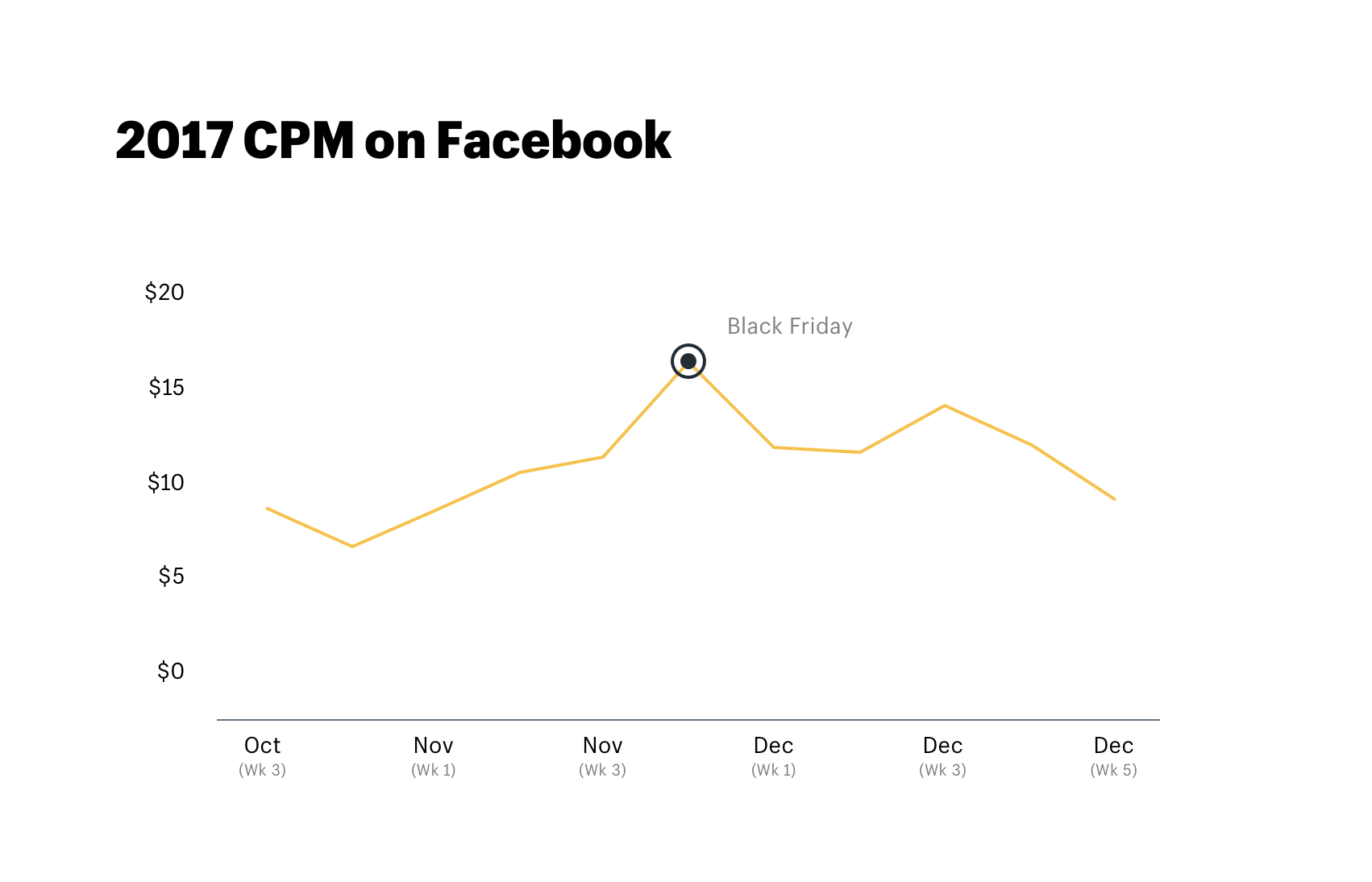 2017 CPM on Facebook during Black Friday and Q4