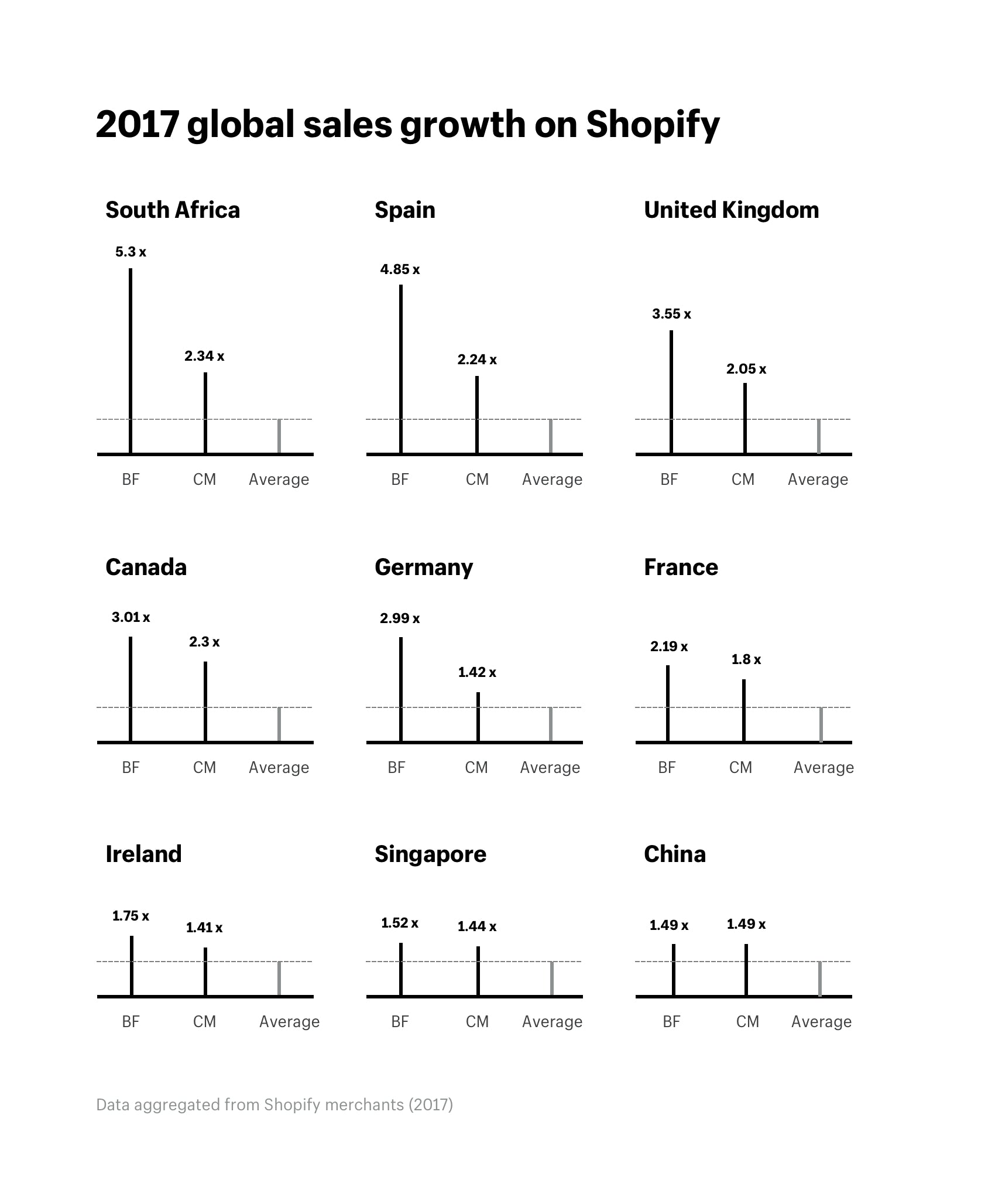 2017 global sales growth on Shopify
