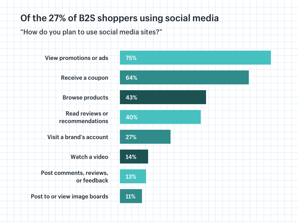 B2S shoppers and social media usage