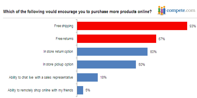 Which of the following would encourage you to shop more online?