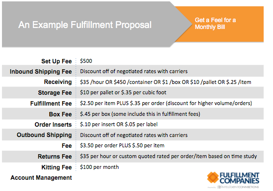 fulfillment shipping costs