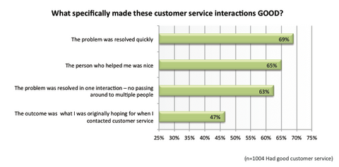 Quick issue resolution associated with good customer service