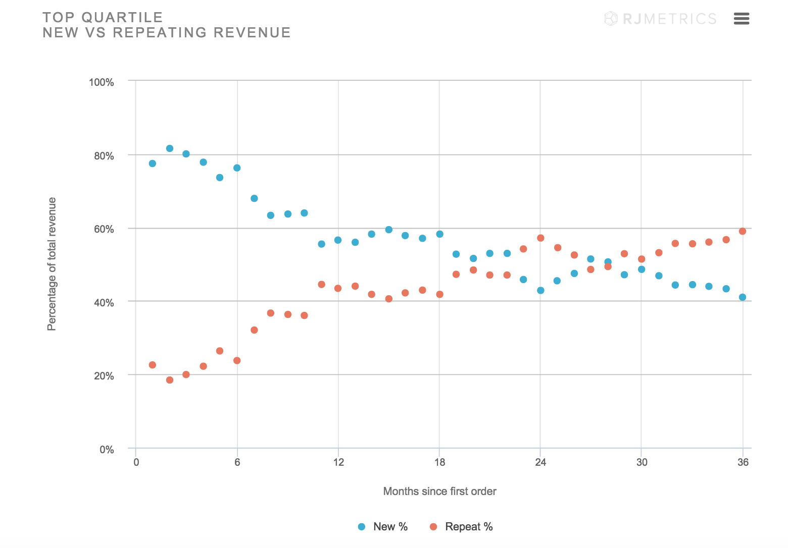 New vs Recurring Revenue Of Top Ecommerce Companies - Customer Lifetime Value