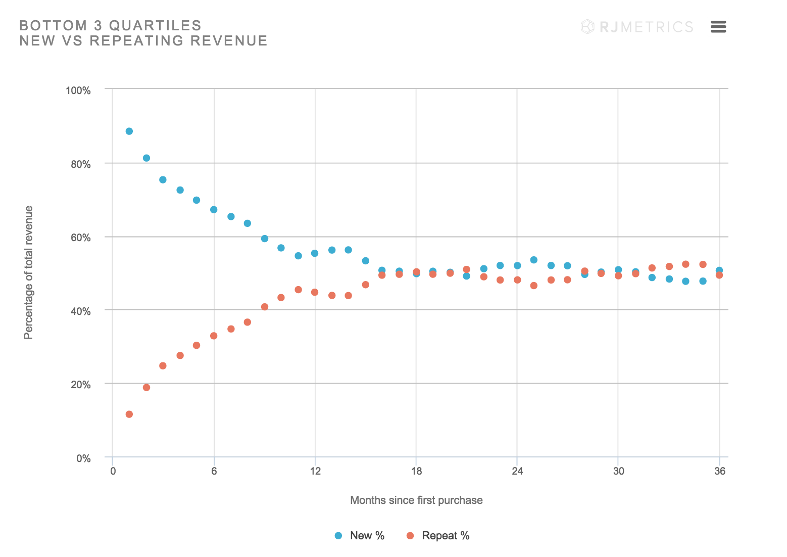 Average Ecommerce Companies New Vs Recurring Revenue - Customer Lifetime Value