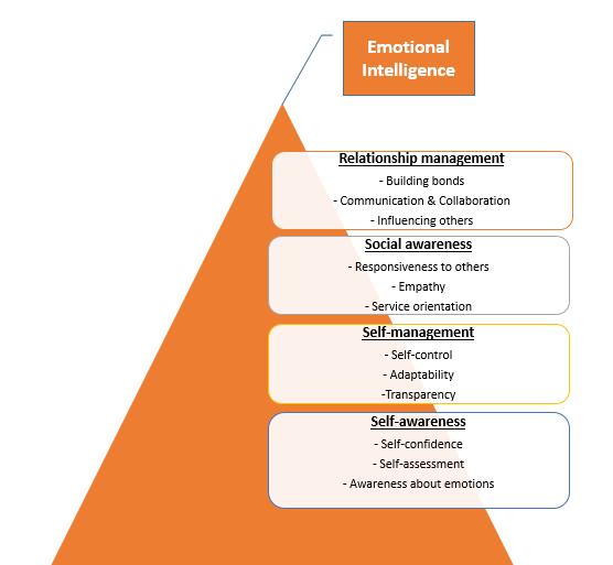 Social Emotional Intelligence Is >> Why 99 Of Emotional Marketing Campaigns Fail