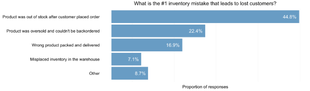 Multi-Channel Inventory Management: Problems & Solutions