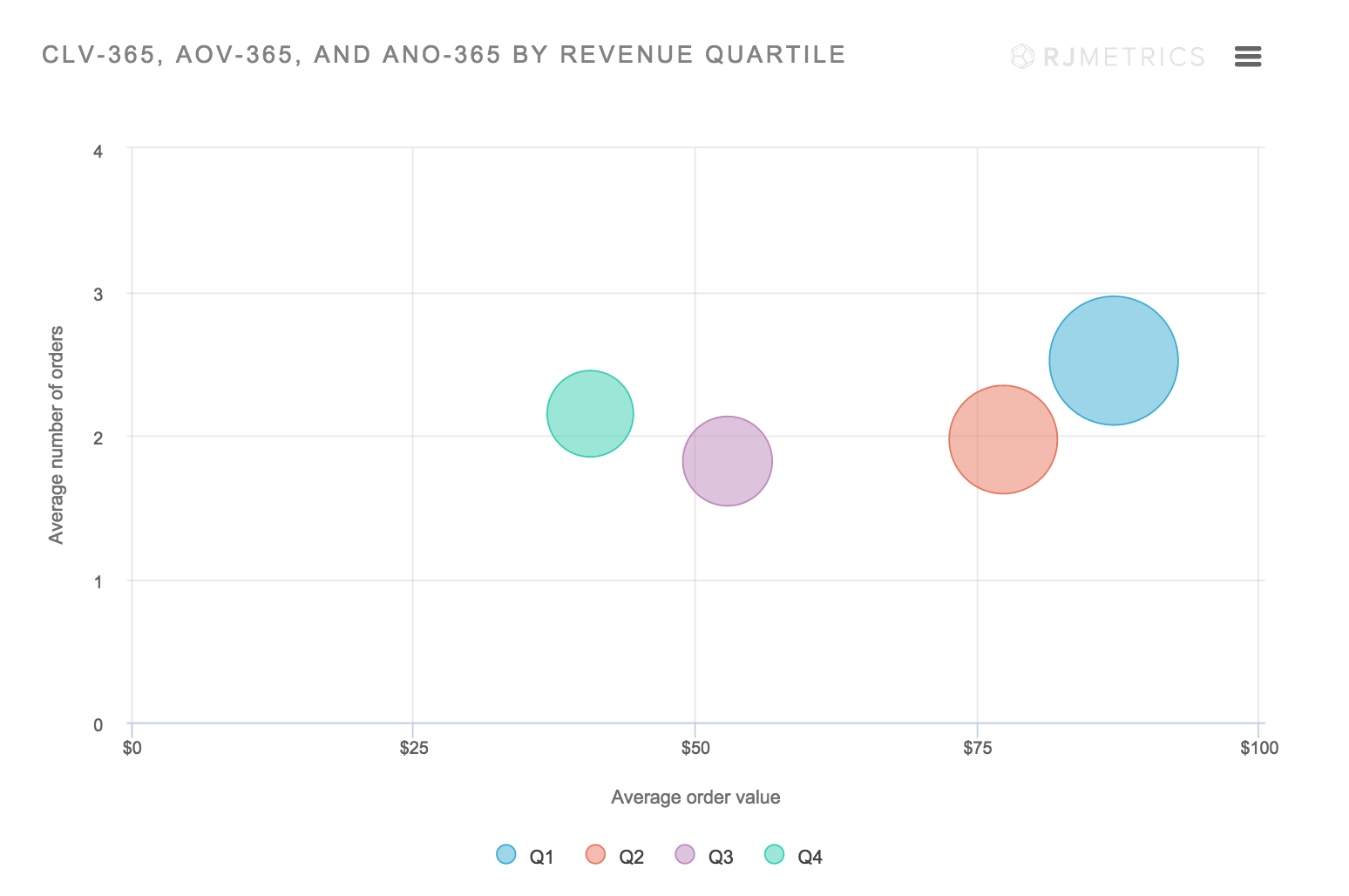 Average Number of Orders & CLV of Average And Top Ecommerce Companies - Customer Lifetime Value