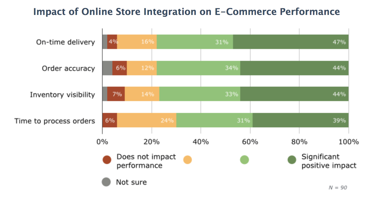 Multi Channel Inventory Management In Retail And Ecommerce