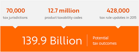 tax compliance smart global ecommerce