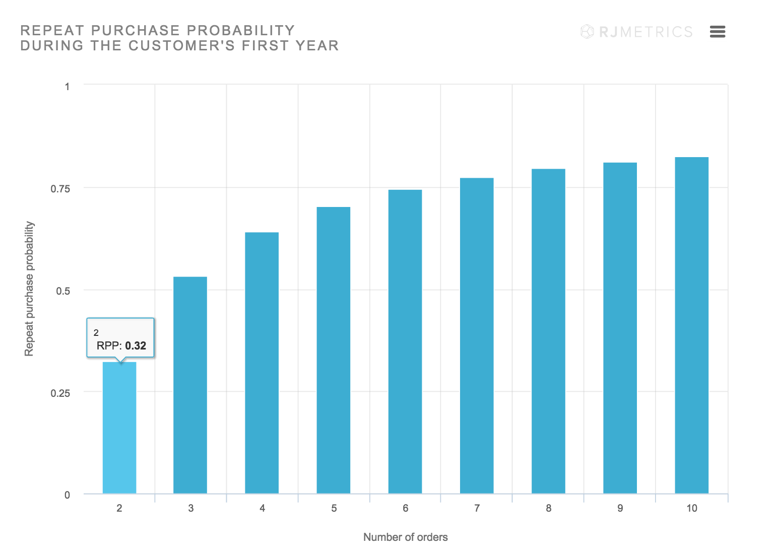 Repeat Purchase Probability - Customer Lifetime Value