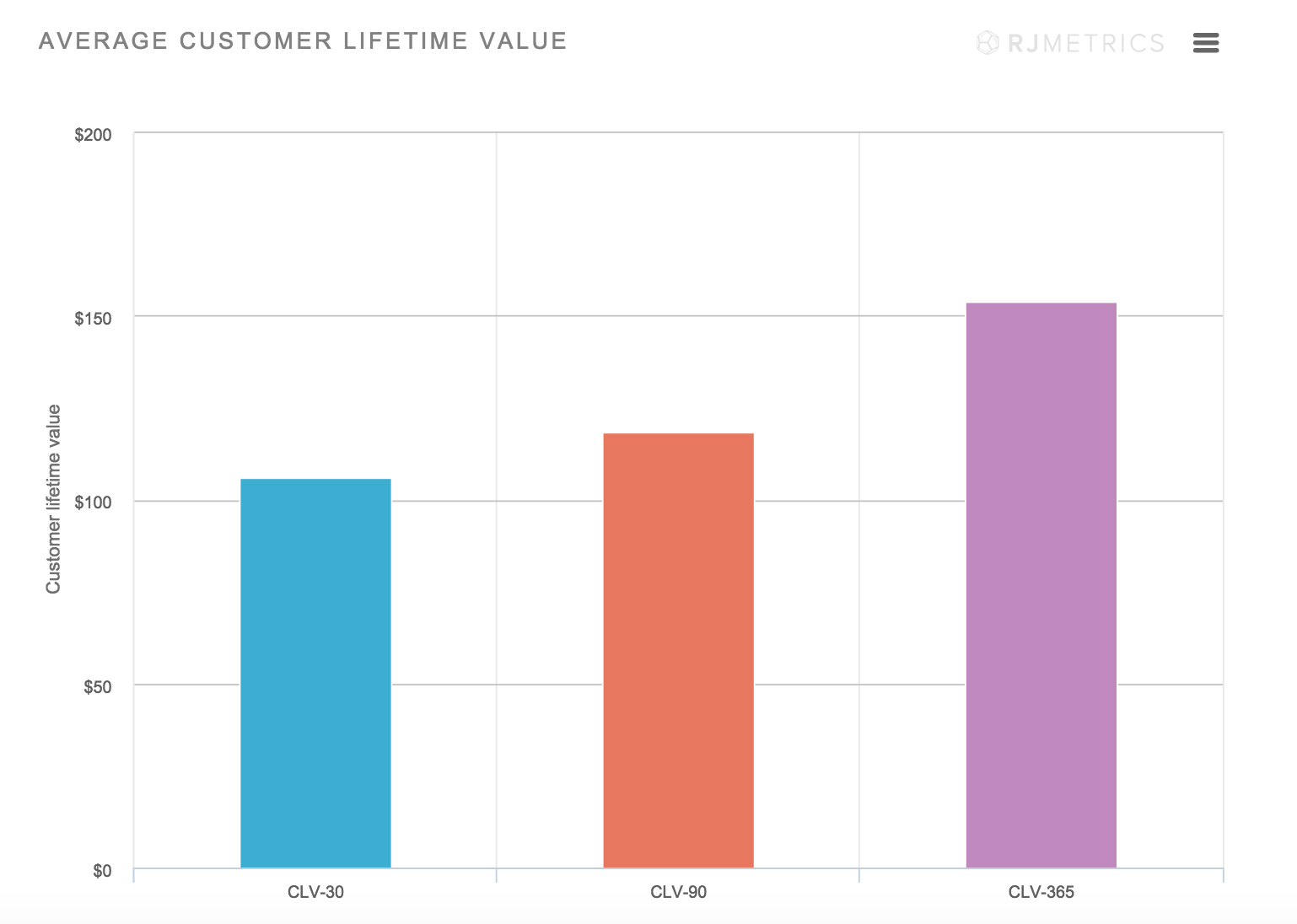 average CLV over 30, 90, and 365 day intervals - Customer Lifetime Value
