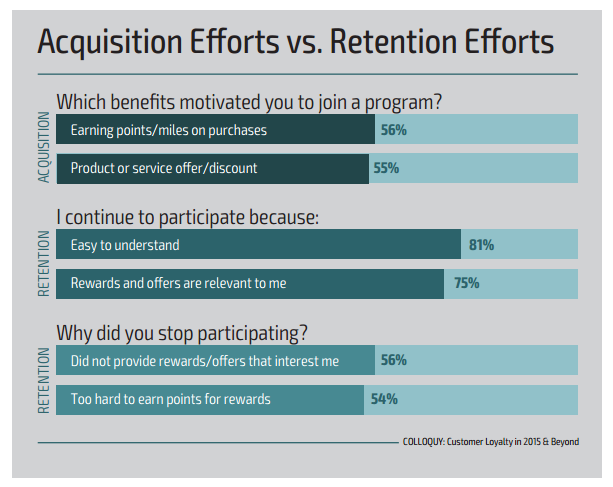Acquisition Efforts vs Retention Efforts