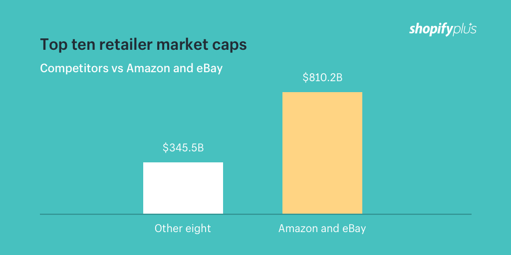eBay and Amazon versus competitors in market cap