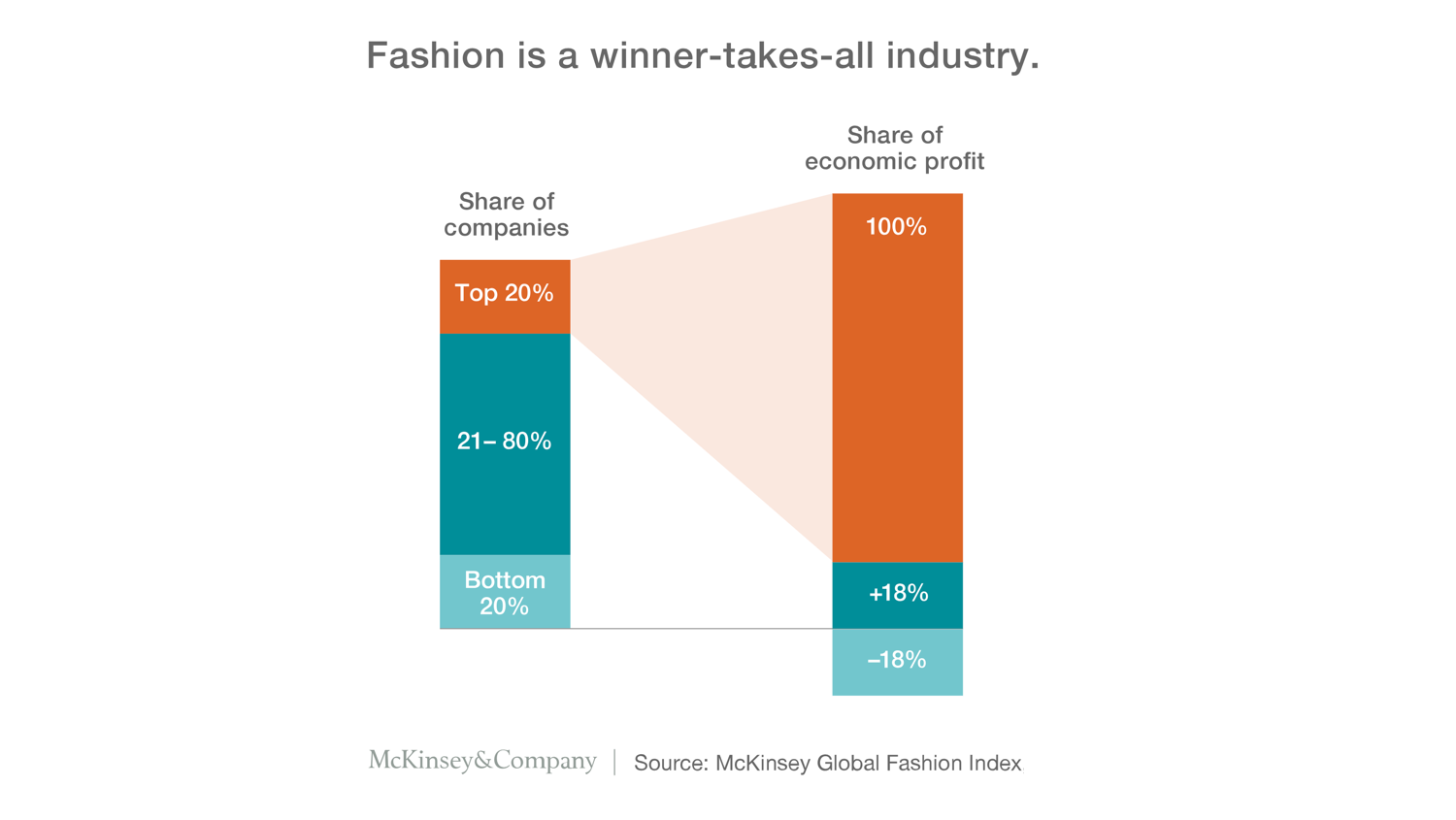 The top 20% of fashion companies create 100% of the economic profit