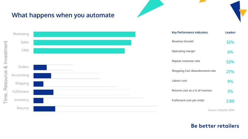 ERP Automation Benefits Best Ecommerce Tech Stack