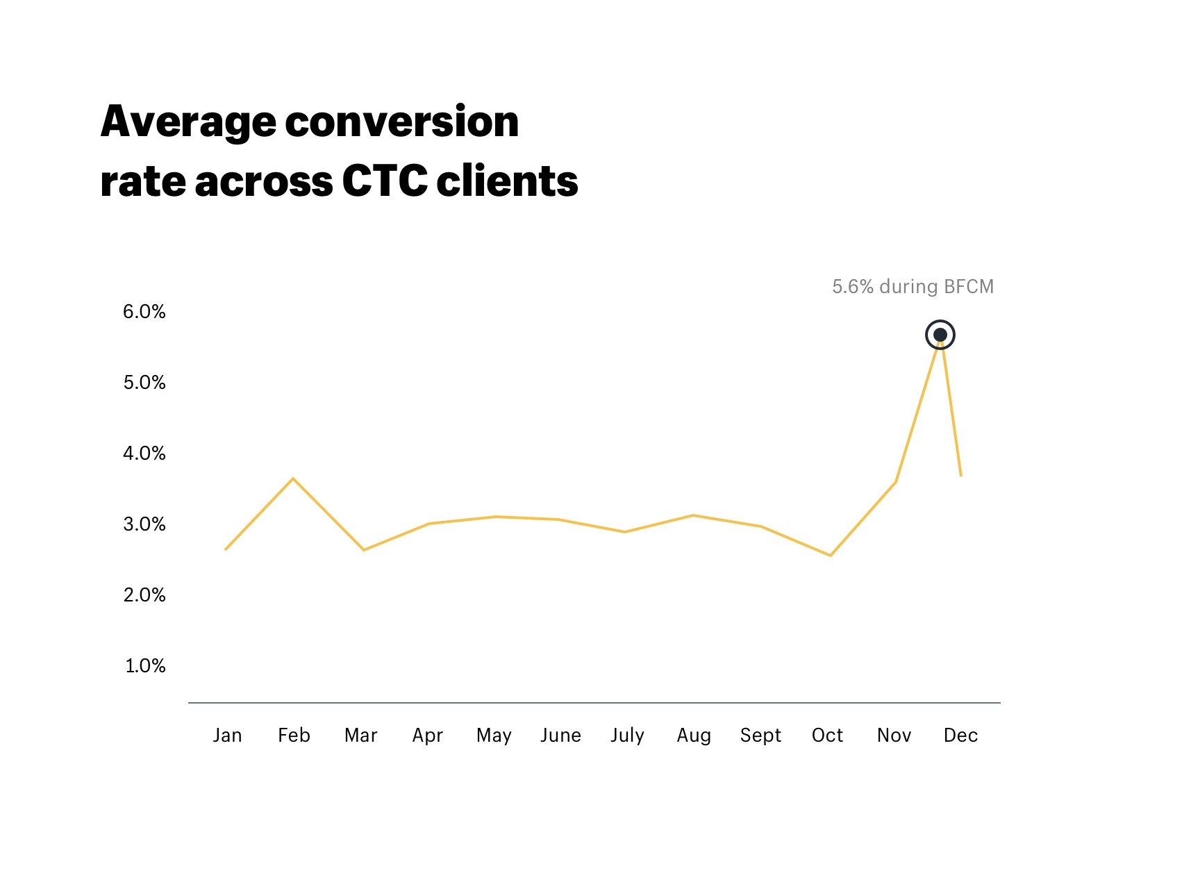 Average conversion rate across CTC clients during Black Friday and Q4
