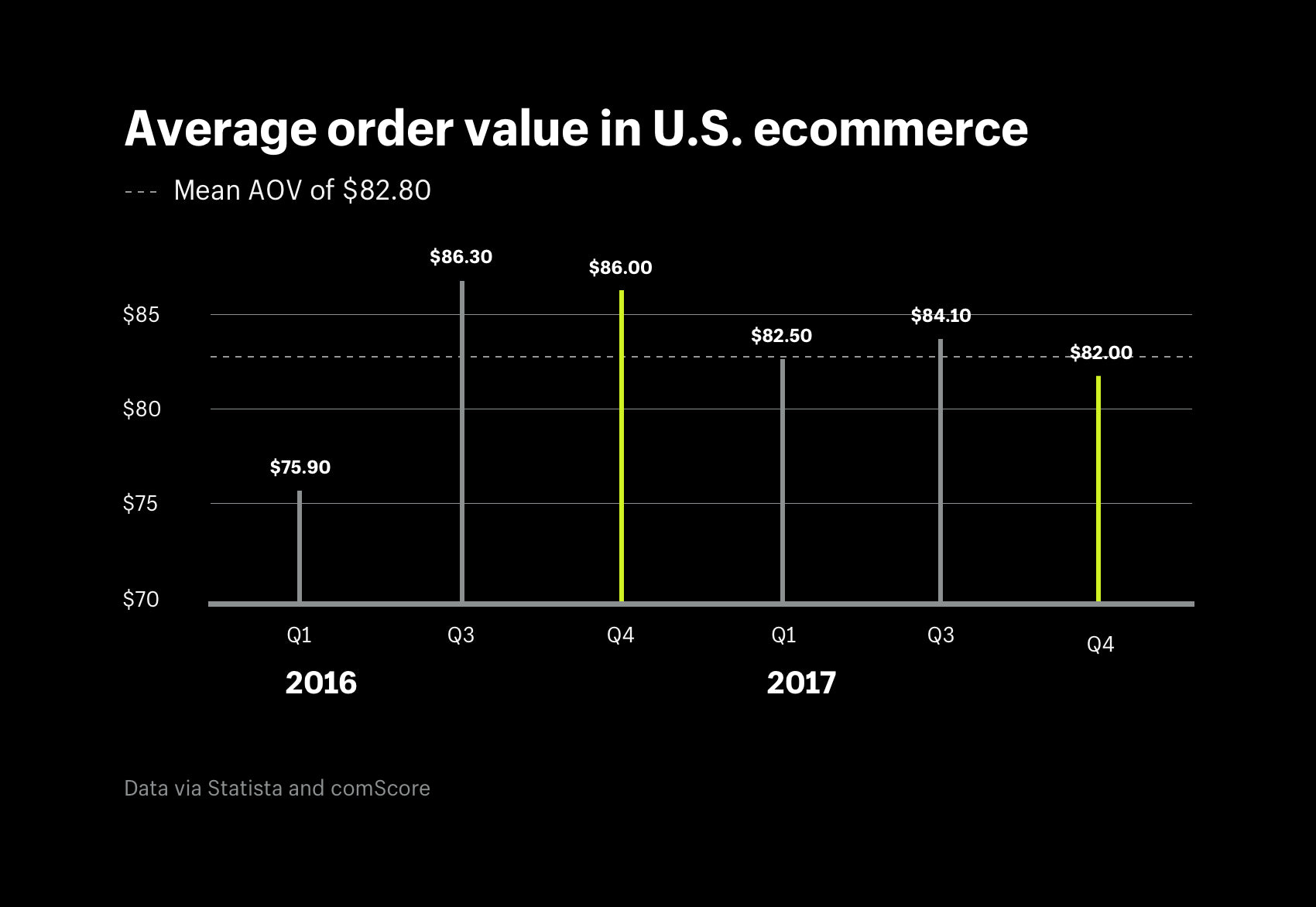 Average order value in U.S. ecommerce QoQ