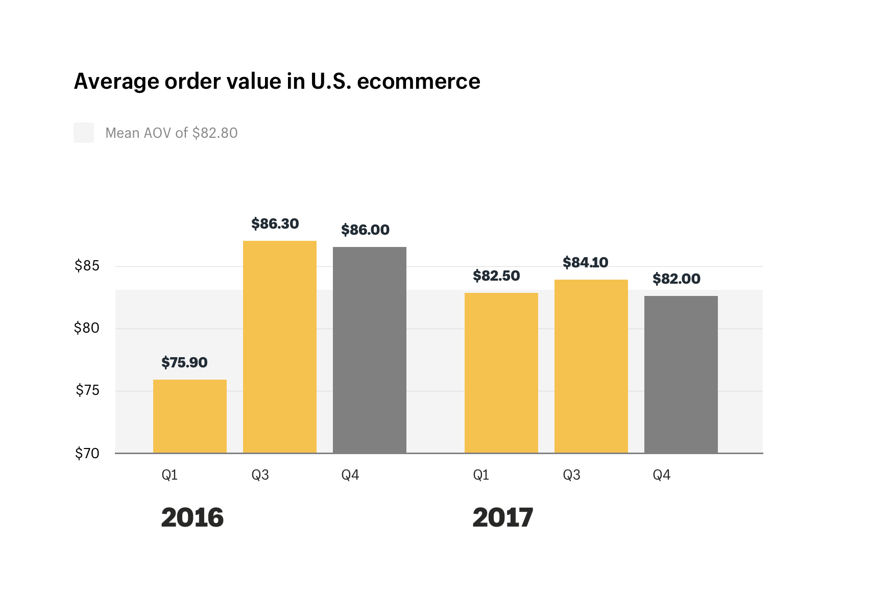 Average order value in U.S. ecommerce