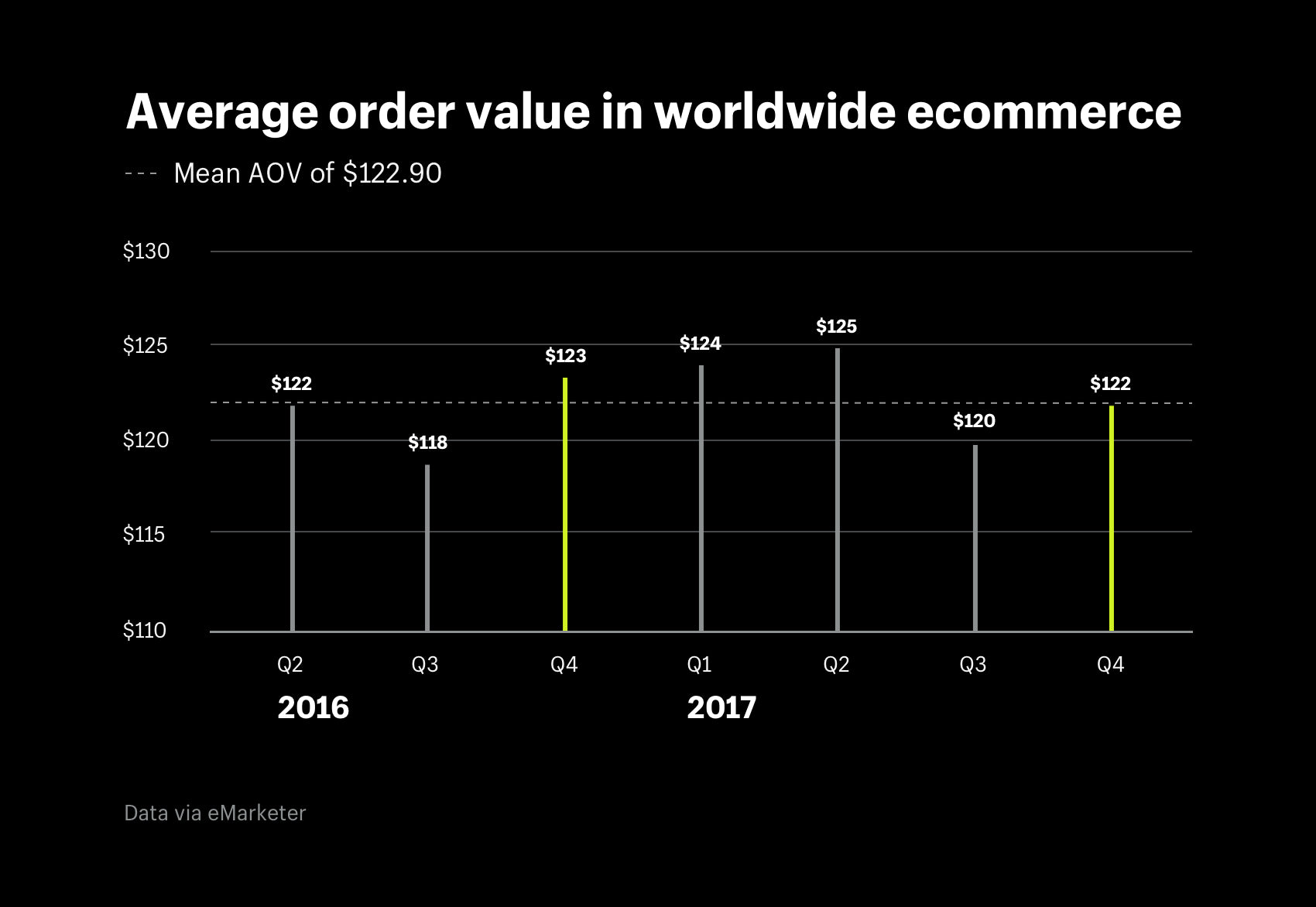 Average order value in worldwide ecommerce QoQ