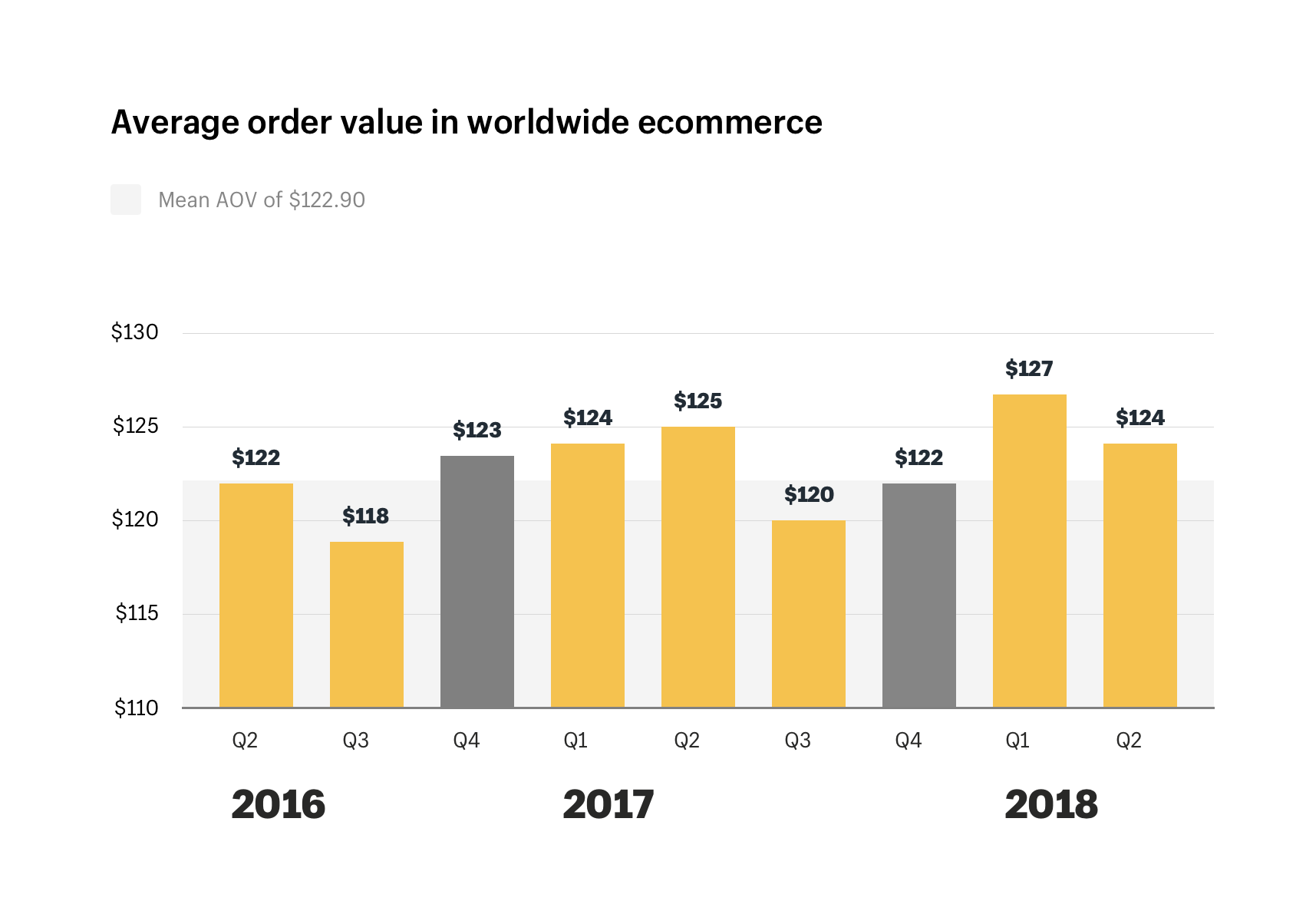 Average order value in worldwide ecommerce
