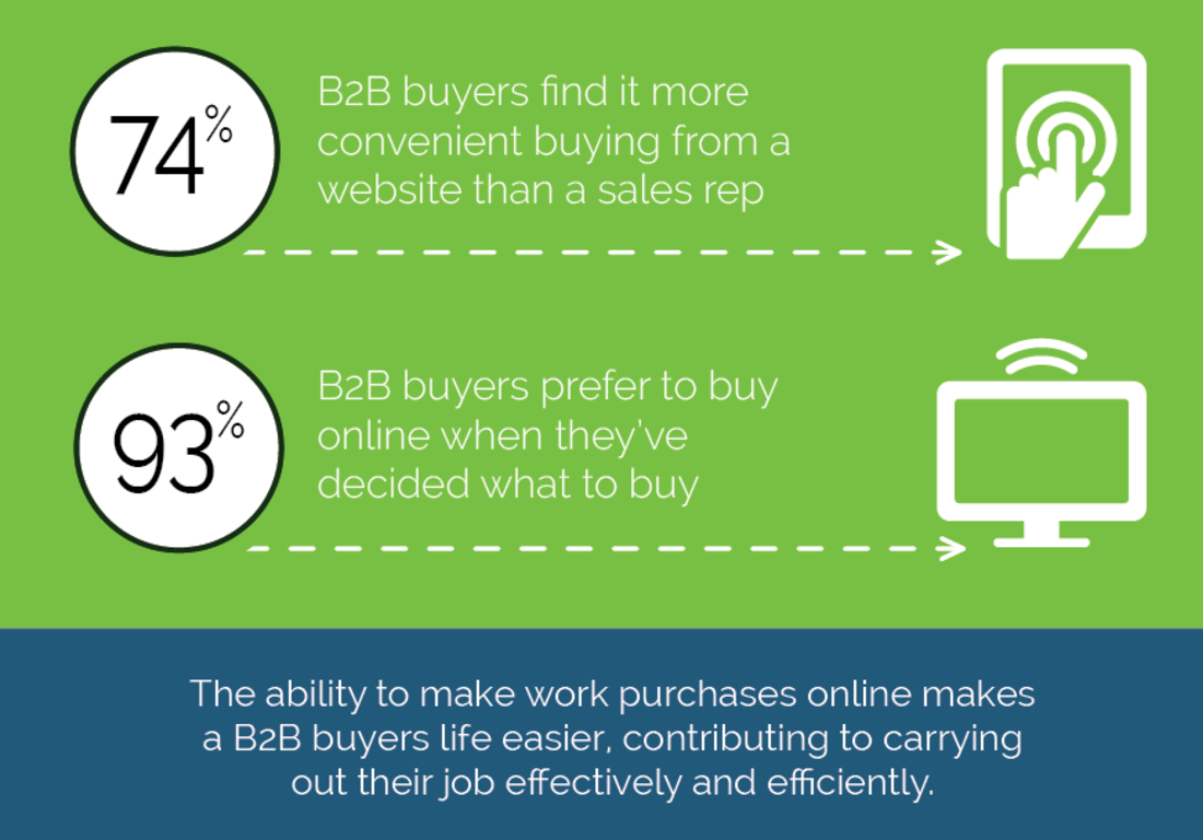 B2B buyers find website purchasing more convenient