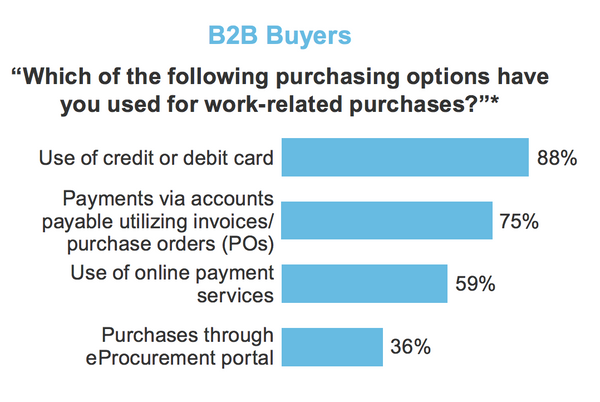 B2B commerce strategy buyers purchasing options statistics
