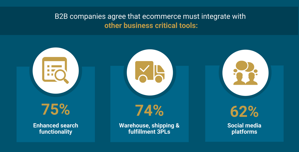 Advantages of B2B Ecommerce 10: Ecommerce Integrates Directly with B2B and Wholesale Systems
