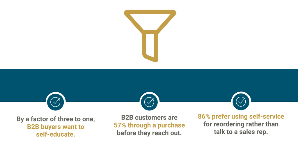 Advantages of B2B Ecommerce 2: B2B Customers Prefer Ecommerce Self-Service at Every Stage of the Funnel