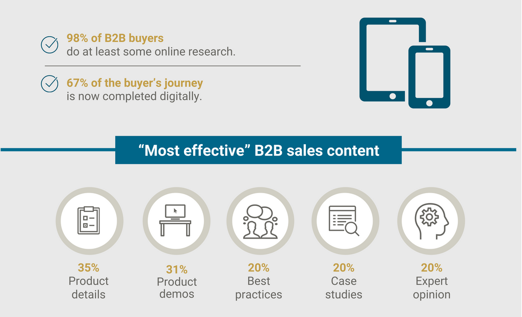 Advantages of B2B Ecommerce 3: Online Content Is the First Place Customers Turn When Making B2B Buying Decisions