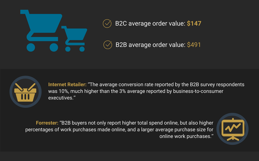 Advantages of B2B Ecommerce 4: Average Order Sizes and Conversion Rates in B2B Ecommerce Dwarfs B2C