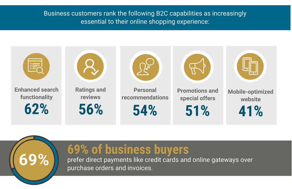 Advantages of B2B Ecommerce 5: Most B2B Buyers Prefer the B2C Ecommerce Experience
