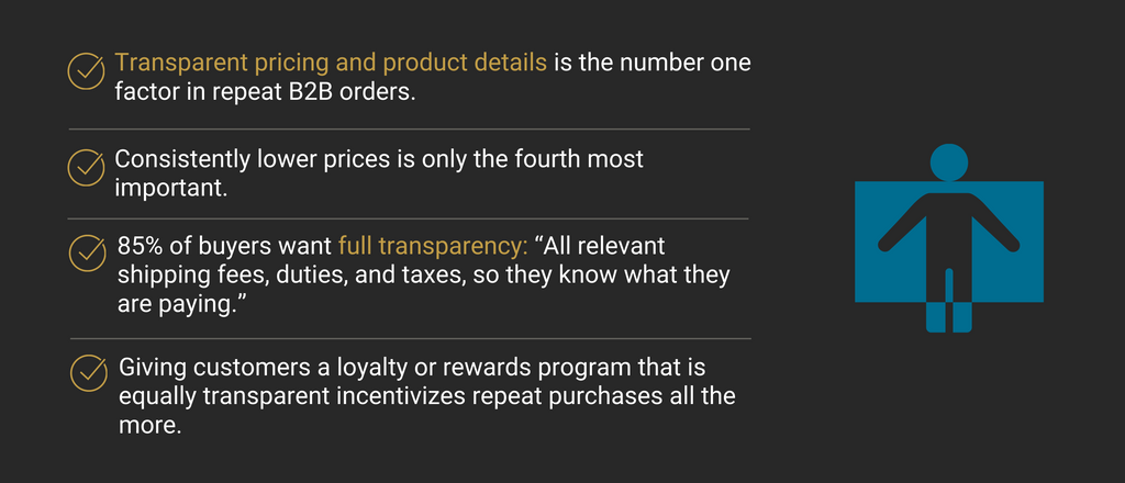 Advantages of B2B Ecommerce 8: Transparent Ecommerce Pricing Drives Repeat B2B Purchases