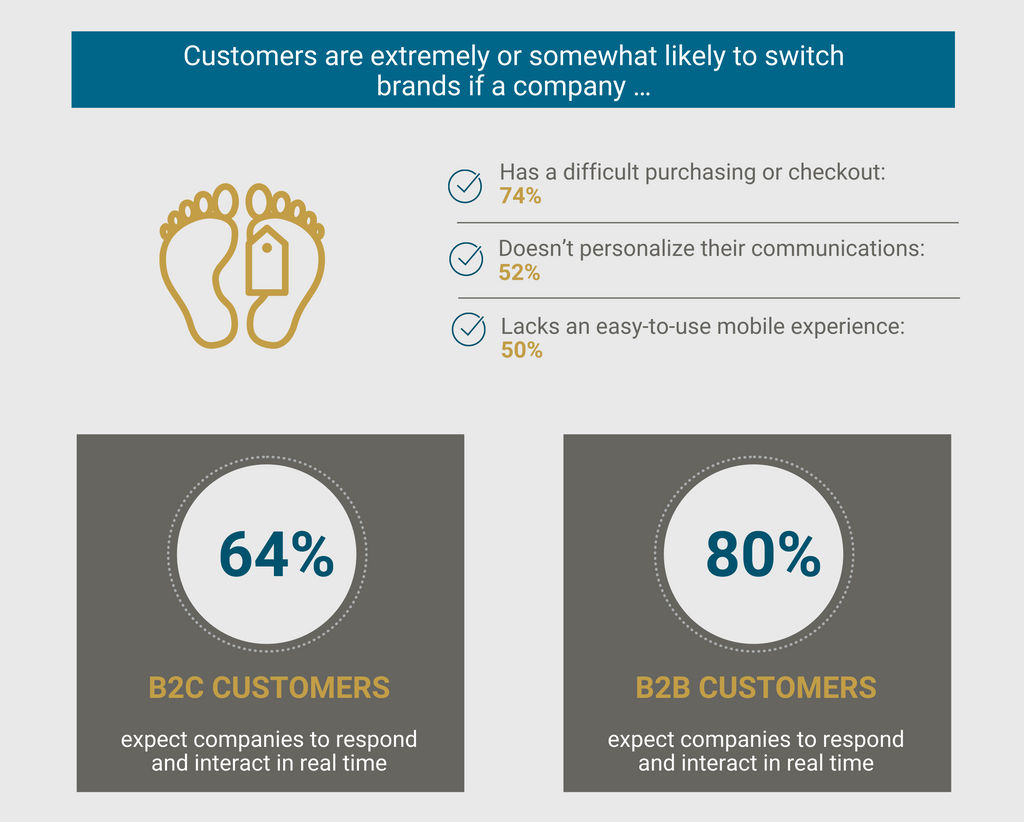 Advantages of B2B Ecommerce 9: B2B Buyers Want Easy Checkouts and Digital Customer Service