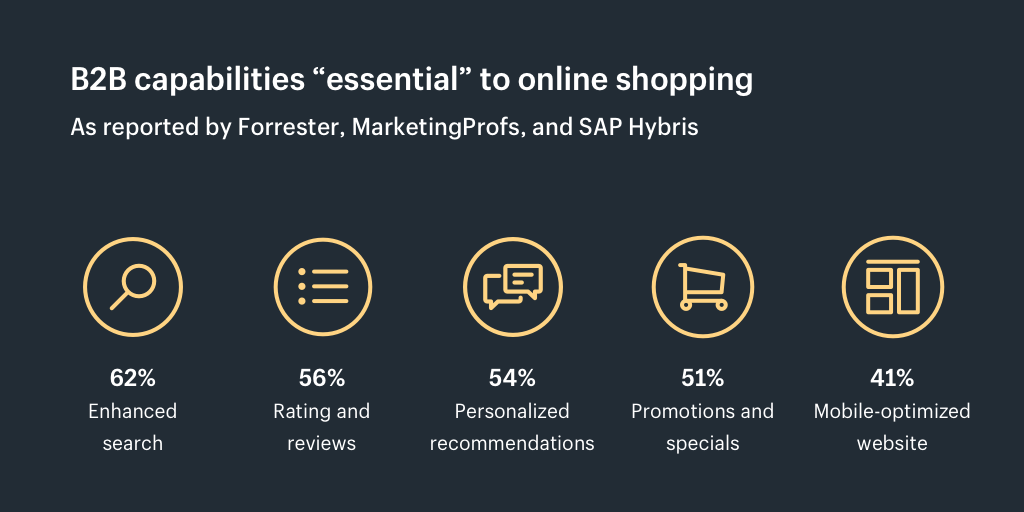 B2B capabilities essential to online shopping