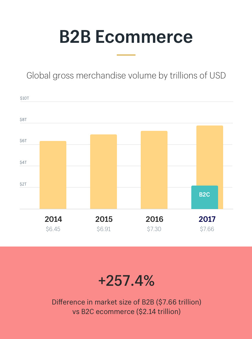 B2B ecommerce gross merchandise volume (GMV) from 2014 to 2017 (in billion U.S. dollars)