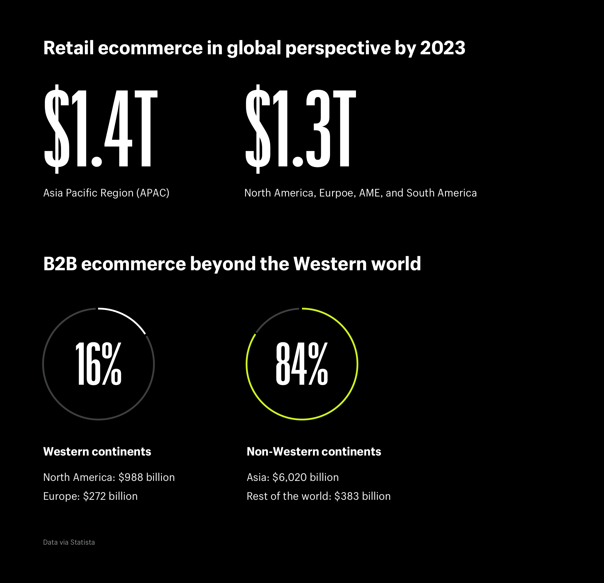 Retail ecommerce in global perspective and B2B ecommerce beyond the Western world
