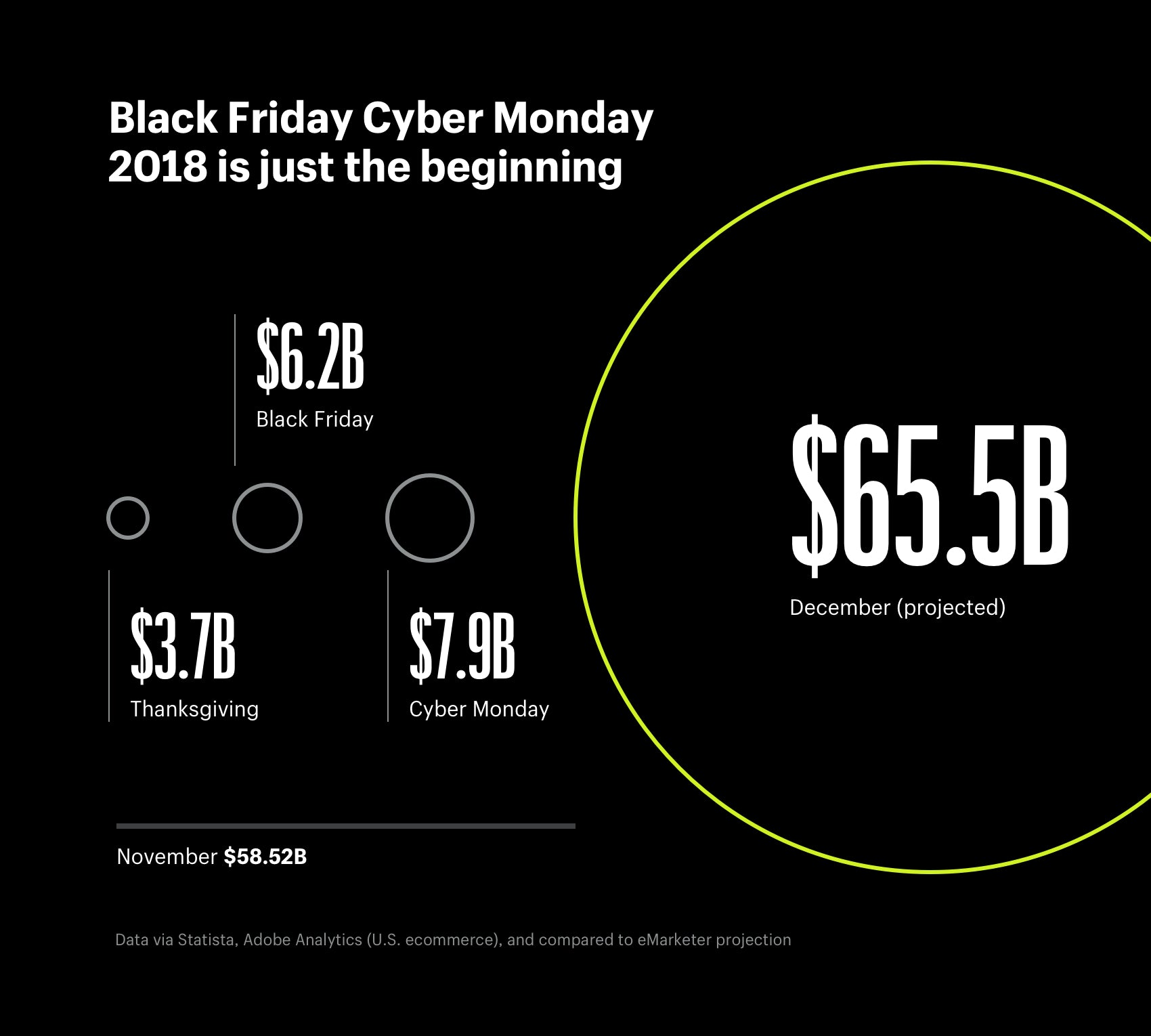 Black Friday Cyber Monday 2018 is just the beginning of holiday shopping online