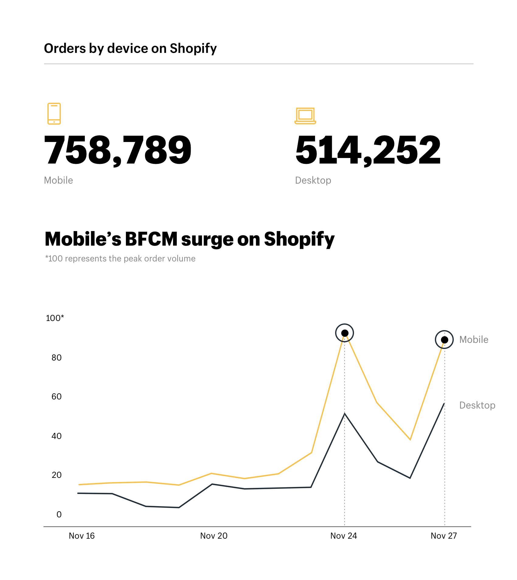 Orders by device during Black Friday Cyber Monday on Shopify