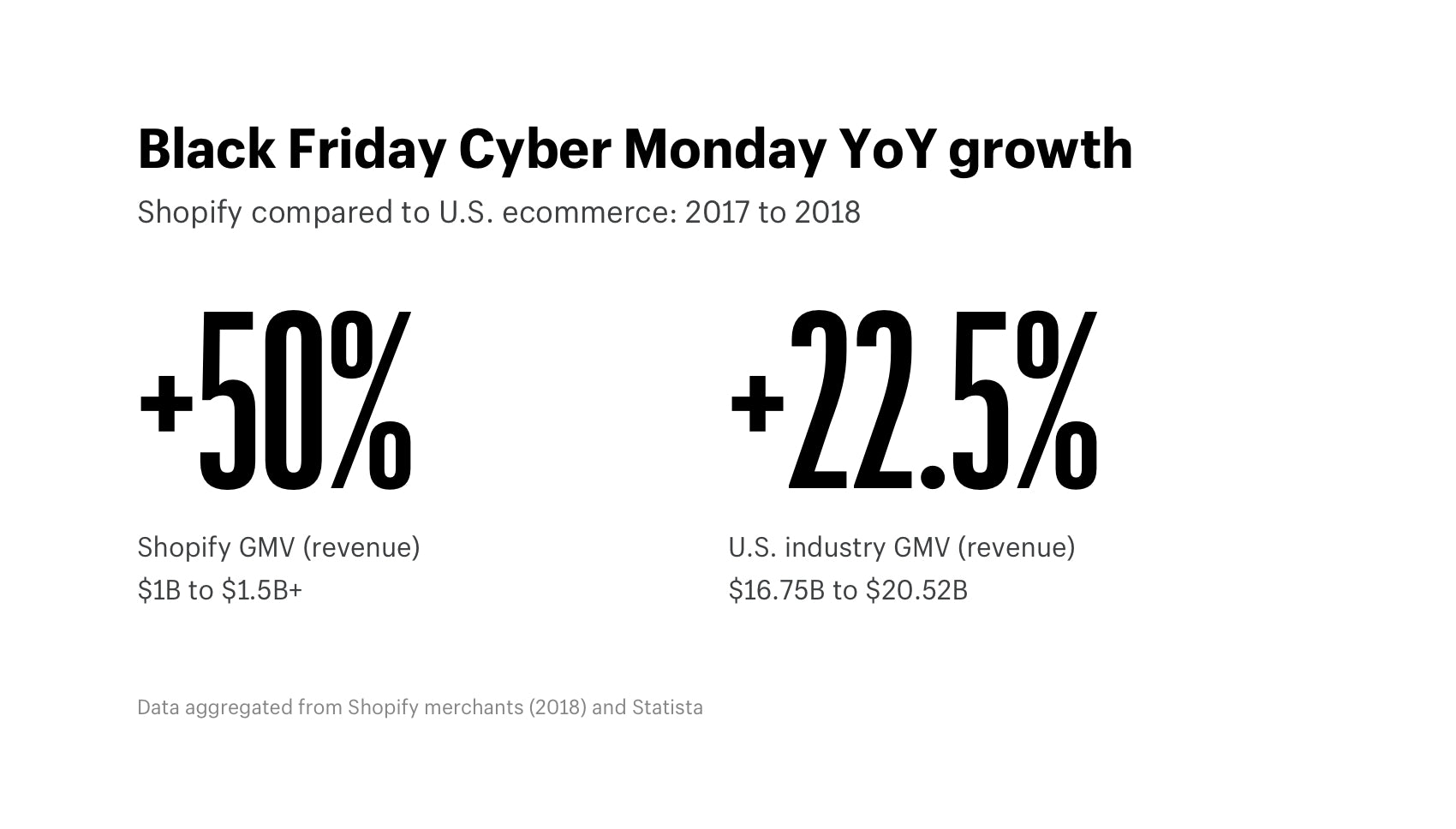 Black Friday Cyber Monday growth in 2018 vs 2017