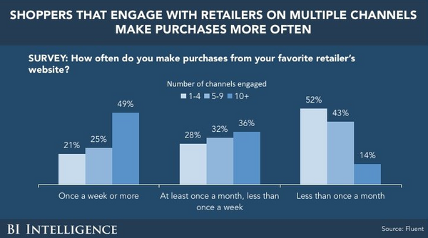 Business Insider study omni channel retail strategy
