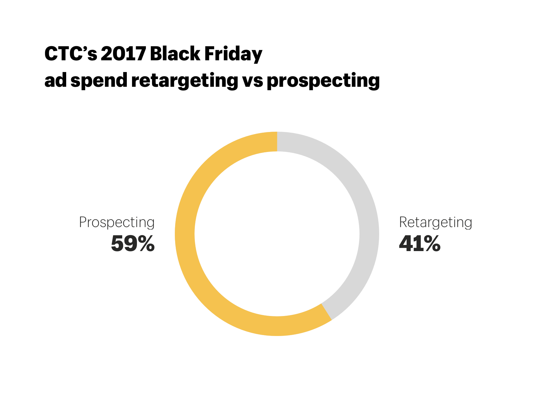 Black Friday Facebook: prospecting vs retargeting spend