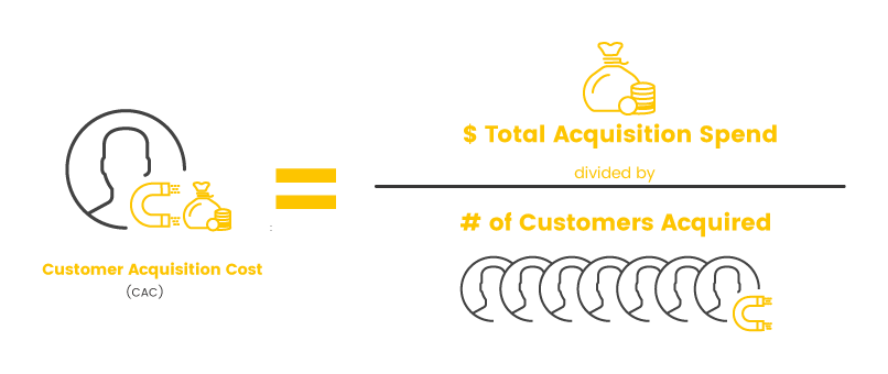 Calculating customer acquisition cost CAC