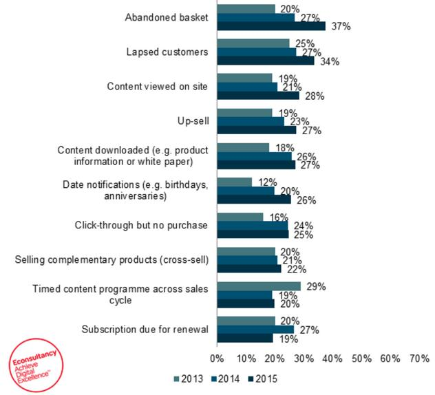 How infrequently customer behavior is used in email marketing