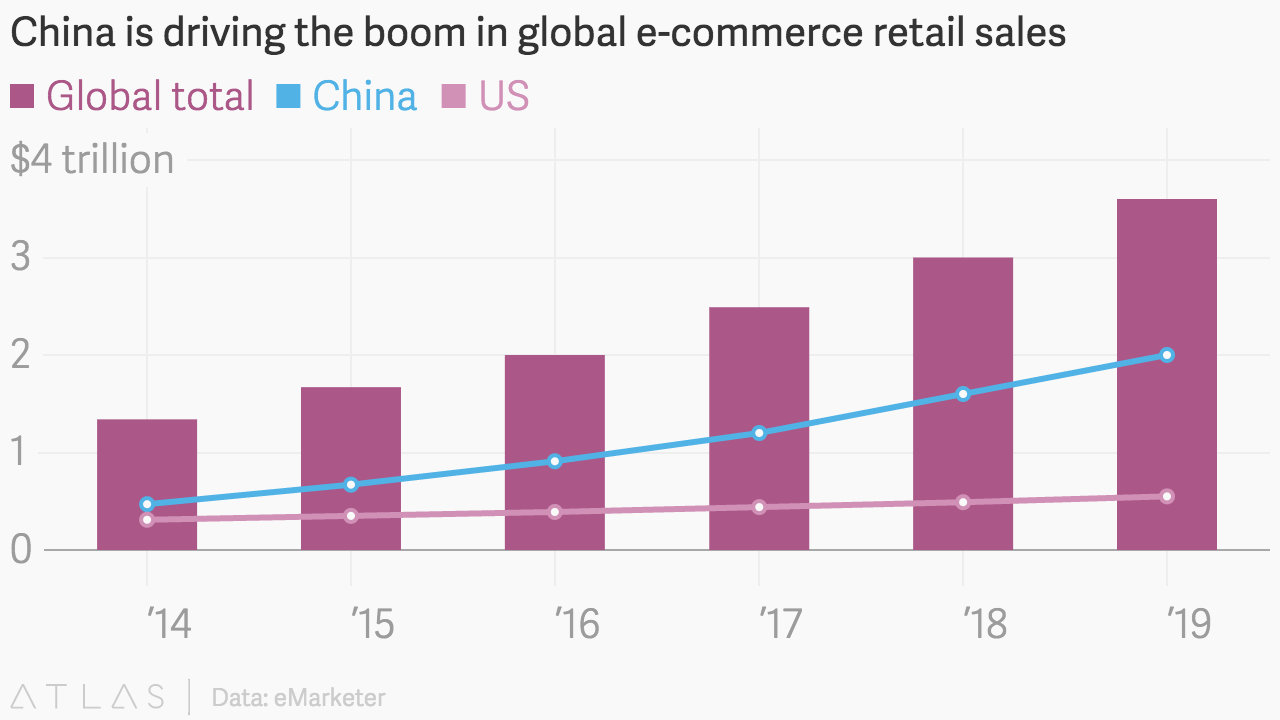China driving global ecommerce boom