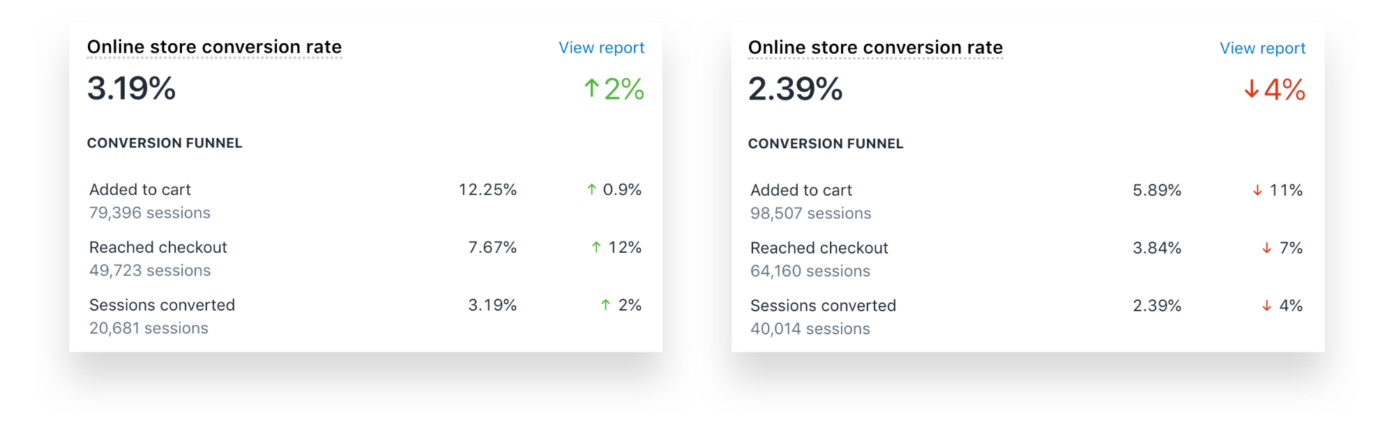 Online store conversion rate and conversion funnel reports