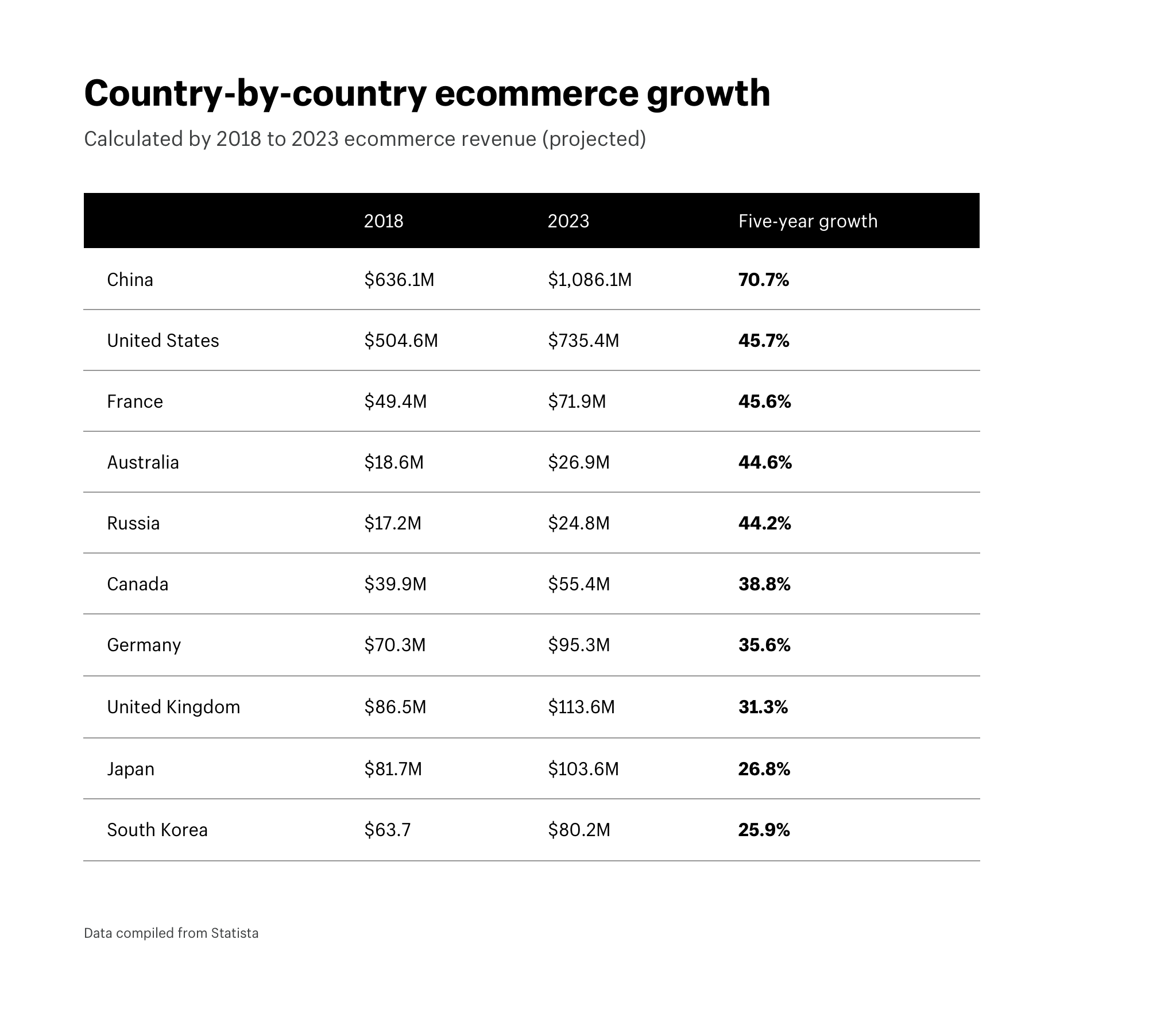Country-by-country ecommerce growth 2018 to 2023